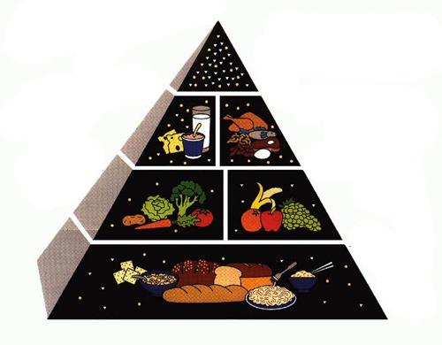 maisto-piramide